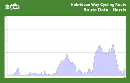 Hebridean Way Cycling Route - Harris