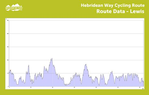 Hebridean Way Cycling Route - Lewis