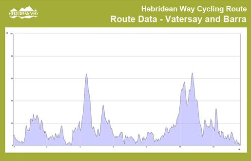 Hebridean Way Cycling Route - Vatersay and Barra
