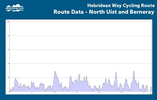 Hebridean Way Cycling Route - North Uist and Berneray