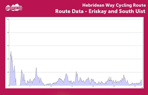 Hebridean Way Cycling Route - Eriskay and South Uist